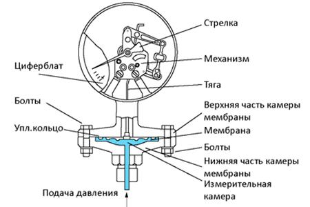 картинка проверка манометров проводится